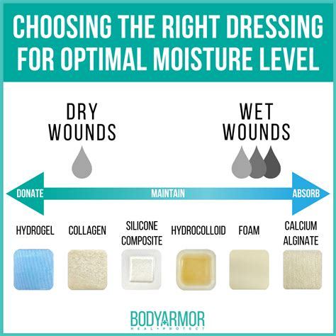 Choosing the Right Wound Care Dressing for Optimal