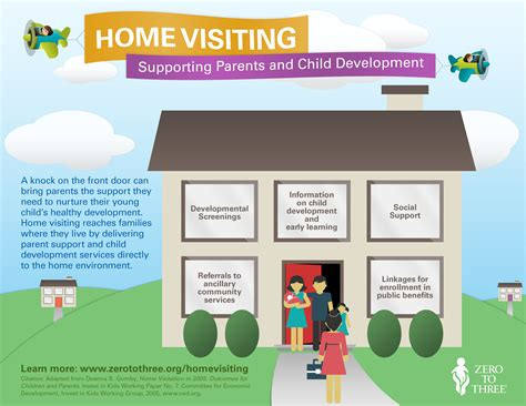 Reaching Families Where They Live: Supporting Parents and