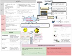 Computing revision - Computer Networking   Teaching Resources