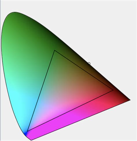 rgb - Why are the colors in the 1931 CIE xyY chromaticity
