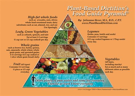 The Plant-Based Food Guide Pyramid and Plate - Plant Based
