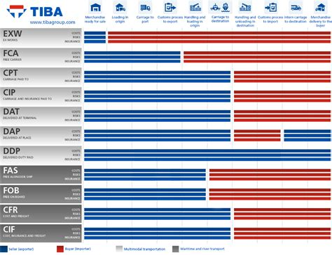 Incoterms 2010: what they are, rights and obligations | TIBA