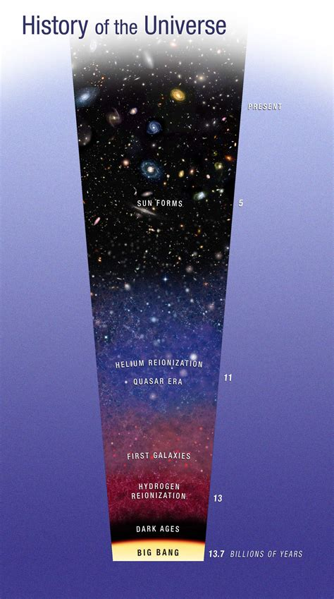 NASA - Hubble Astronomers Uncover an Overheated Early Universe