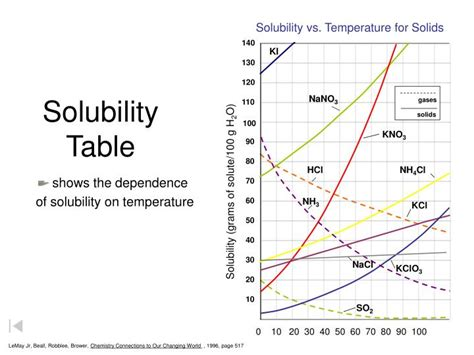 PPT - Solubility PowerPoint Presentation - ID:1115118