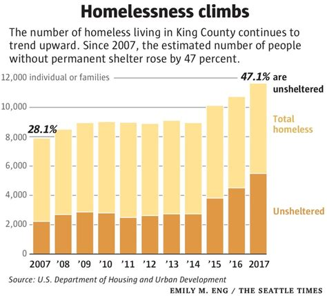 King County homeless population third-largest in U