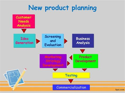 Planning for new product