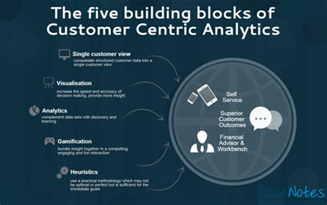 Big Data – From Customer Targeting to Customer Centric