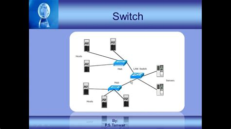 Network Devices (Repeater, hub, bridge, switch, router and