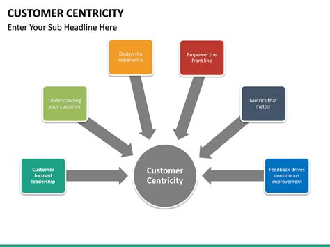 Customer Centricity PowerPoint Template | SketchBubble